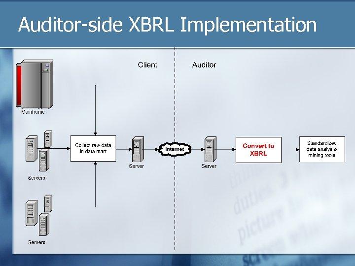 Auditor-side XBRL Implementation