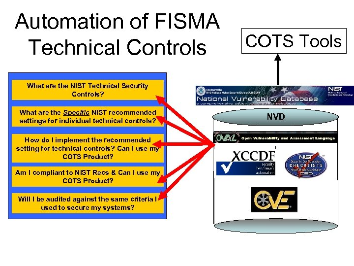 NSA DISA NIST Security Content Automation Program