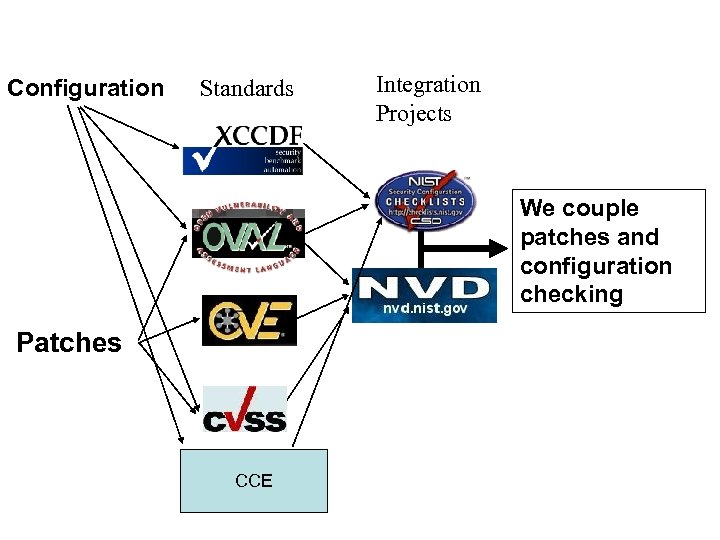 NSA DISA NIST Security Content Automation Program Vulnerability