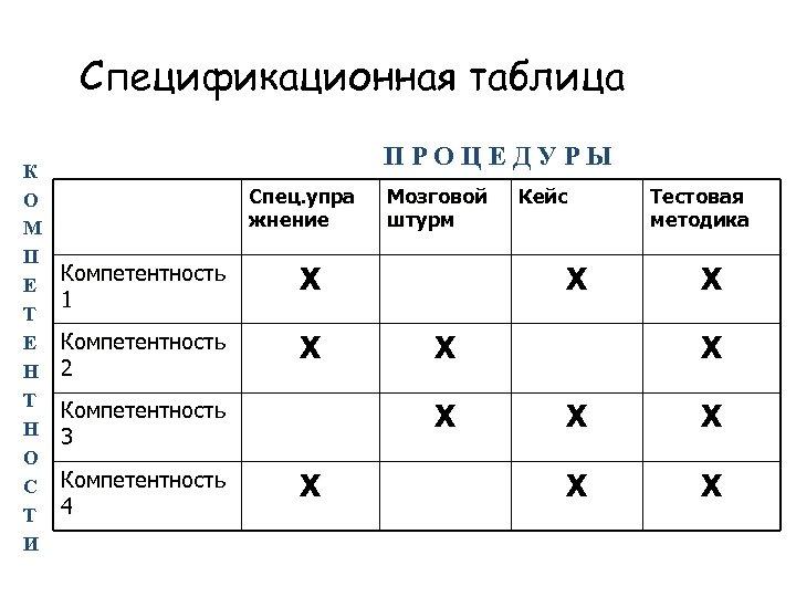 Спецификационная таблица К О М П Е Т Е Н Т Н О С