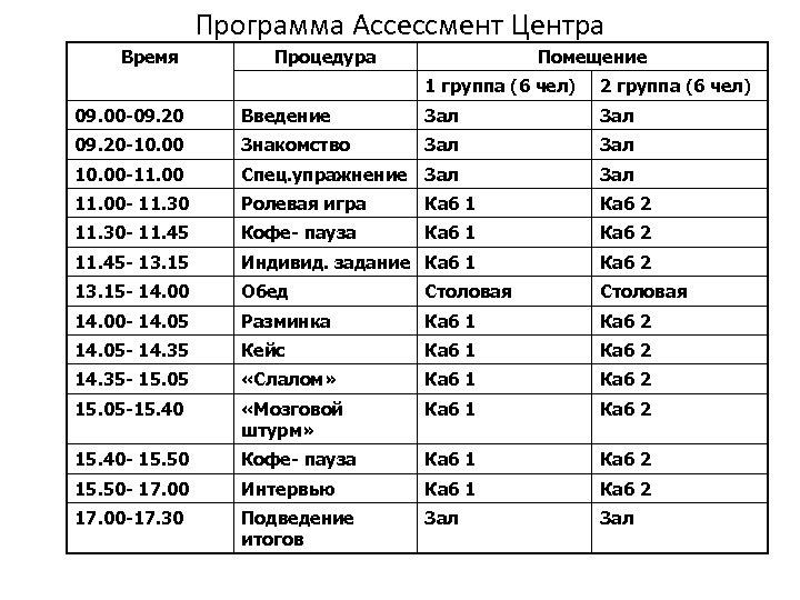 Программа Ассессмент Центра Время Процедура Помещение 1 группа (6 чел) 2 группа (6 чел)