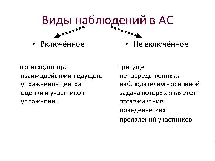 Виды наблюдений в АС • Включённое происходит при взаимодействии ведущего упражнения центра оценки и