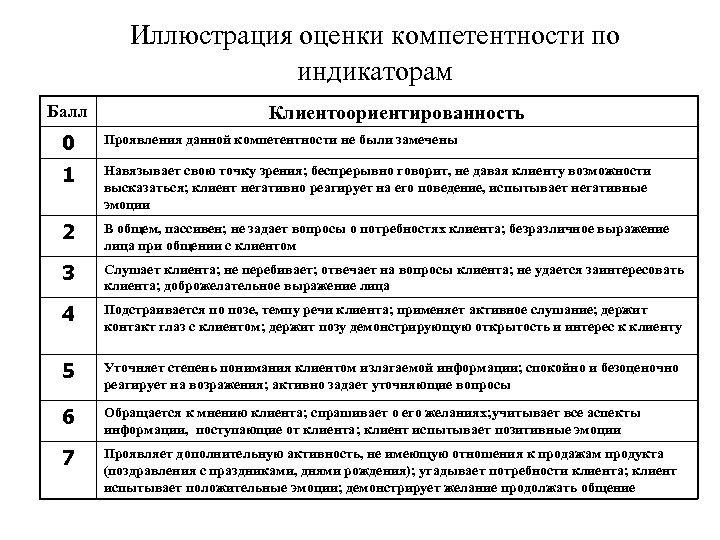 Иллюстрация оценки компетентности по индикаторам Балл Клиентоориентированность 0 Проявления данной компетентности не были замечены