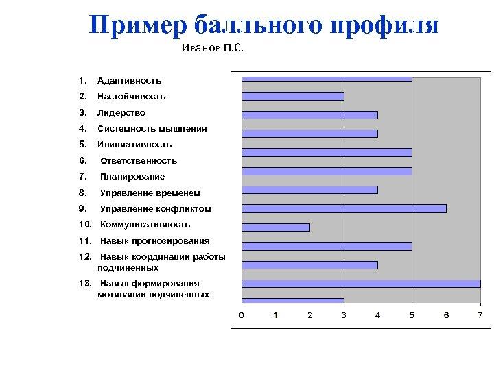 Пример балльного профиля Иванов П. С. 1. Адаптивность 2. Настойчивость 3. Лидерство 4. Системность