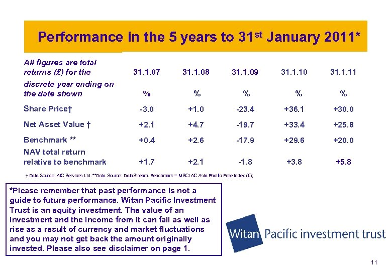 Performance in the 5 years to 31 st January 2011* All figures are total