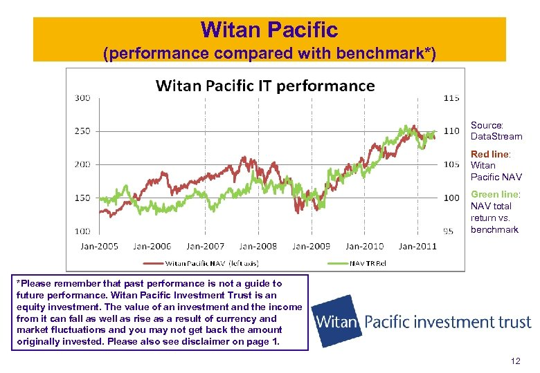 Witan Pacific (performance compared with benchmark*) Source: Data. Stream Red line: Witan Pacific NAV