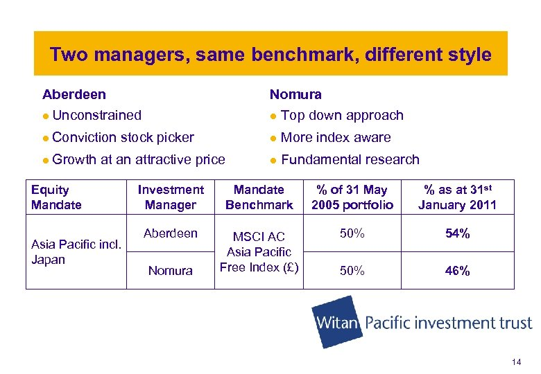 Two managers, same benchmark, different style Aberdeen Nomura l Unconstrained l Top down approach