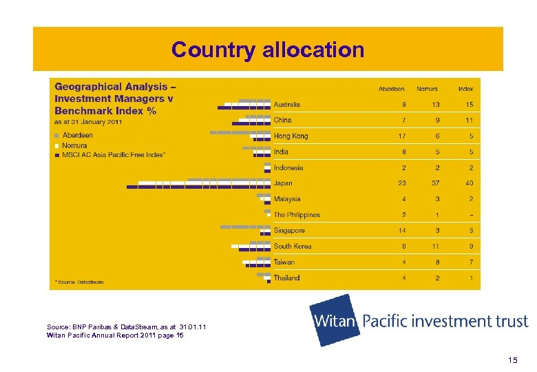Country allocation Investment philosophy and process Source: BNP Paribas & Data. Stream, as at
