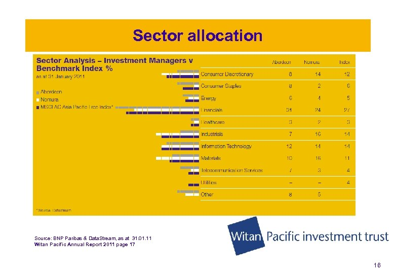 Sector allocation Source: BNP Paribas & Data. Stream, as at 31. 01. 11 Witan