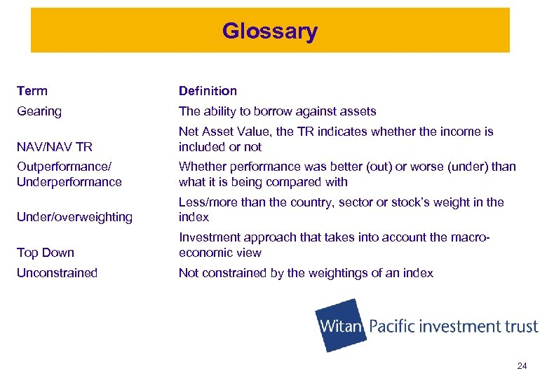 Glossary Term Definition Gearing The ability to borrow against assets NAV/NAV TR Net Asset