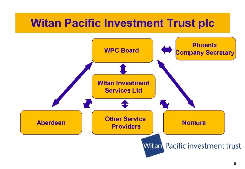 Witan Pacific Investment Trust plc WPC Board Phoenix Company Secretary Witan Investment Services Ltd