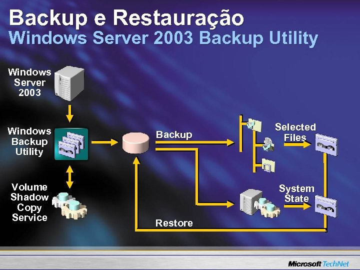 Backup e Restauração Windows Server 2003 Backup Utility Windows Server 2003 Windows Backup Utility