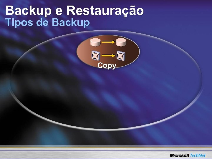 Backup e Restauração Tipos de Backup Copy