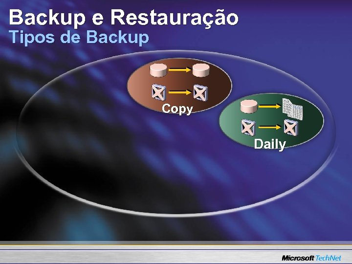Backup e Restauração Tipos de Backup Copy Daily