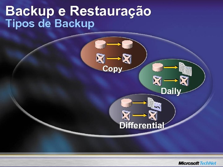 Backup e Restauração Tipos de Backup Copy Daily Differential