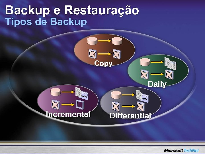 Backup e Restauração Tipos de Backup Copy Daily Incremental Differential