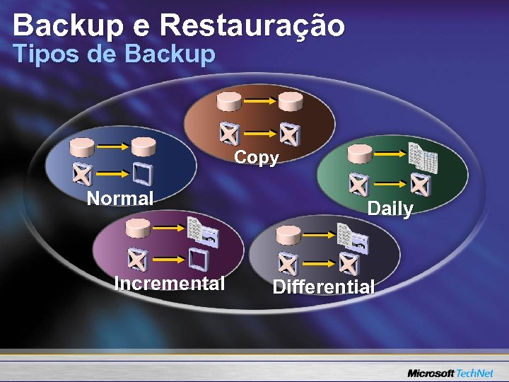 Backup e Restauração Tipos de Backup Copy Normal Incremental Daily Differential
