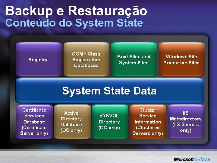 Backup e Restauração Conteúdo do System State Registry COM+ Class Registration Databases Boot Files
