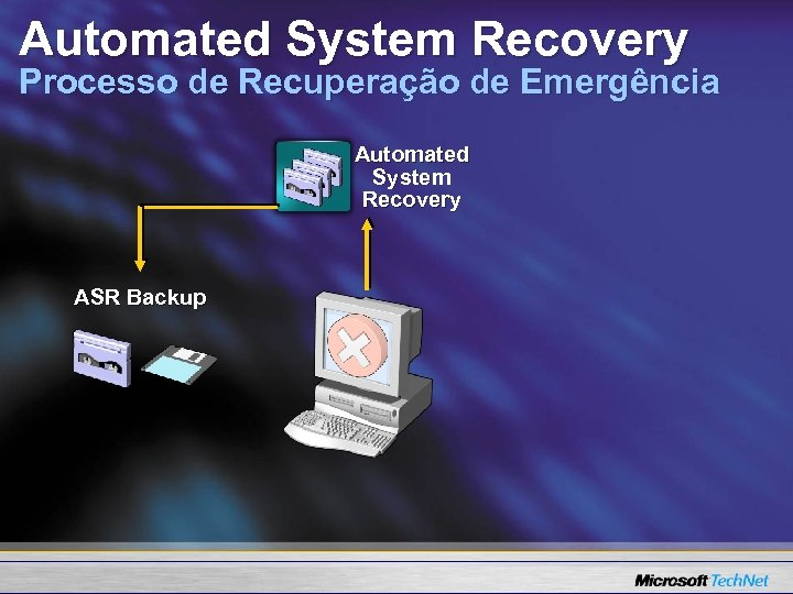 Automated System Recovery Processo de Recuperação de Emergência Automated System Recovery ASR Backup
