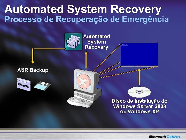Automated System Recovery Processo de Recuperação de Emergência Automated System Recovery ASR Backup Disco