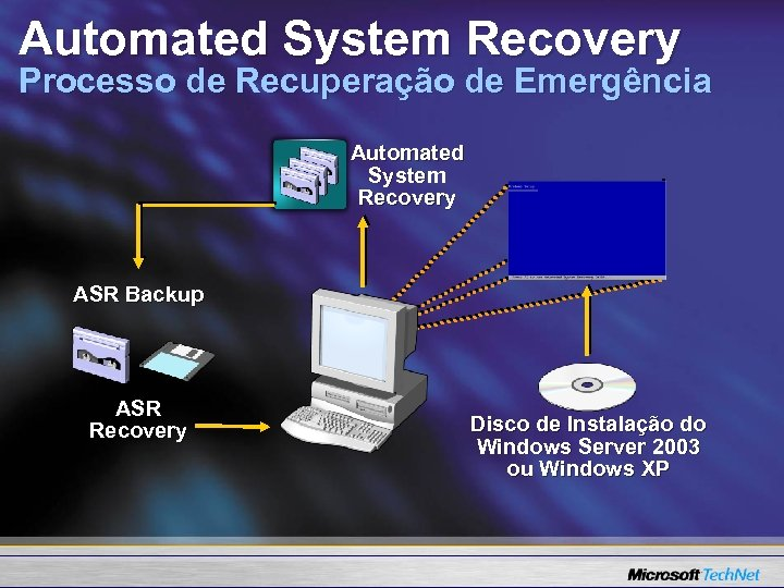 Automated System Recovery Processo de Recuperação de Emergência Automated System Recovery ASR Backup ASR