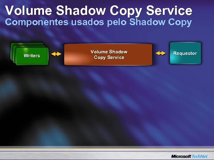 Volume Shadow Copy Service Componentes usados pelo Shadow Copy Writers Volume Shadow Copy Service