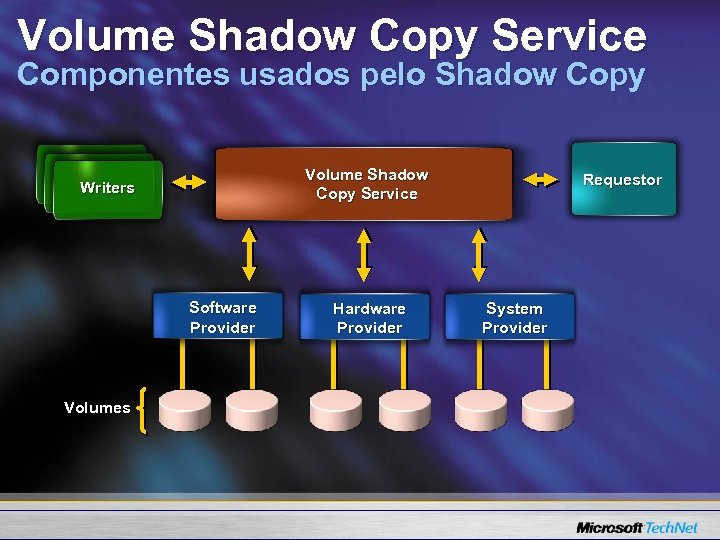 Volume Shadow Copy Service Componentes usados pelo Shadow Copy Volume Shadow Copy Service Writers