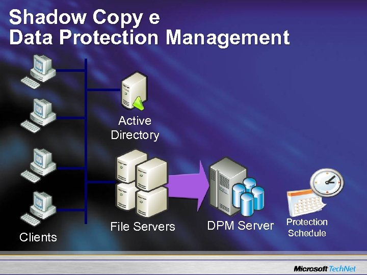 Shadow Copy e Data Protection Management Active Directory Clients File Servers DPM Server Protection