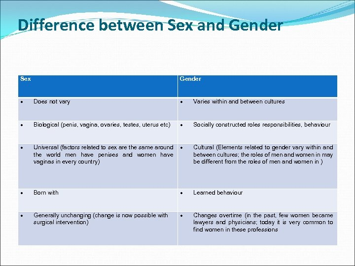 Difference between Sex and Gender Sex Gender Does not vary Varies within and between