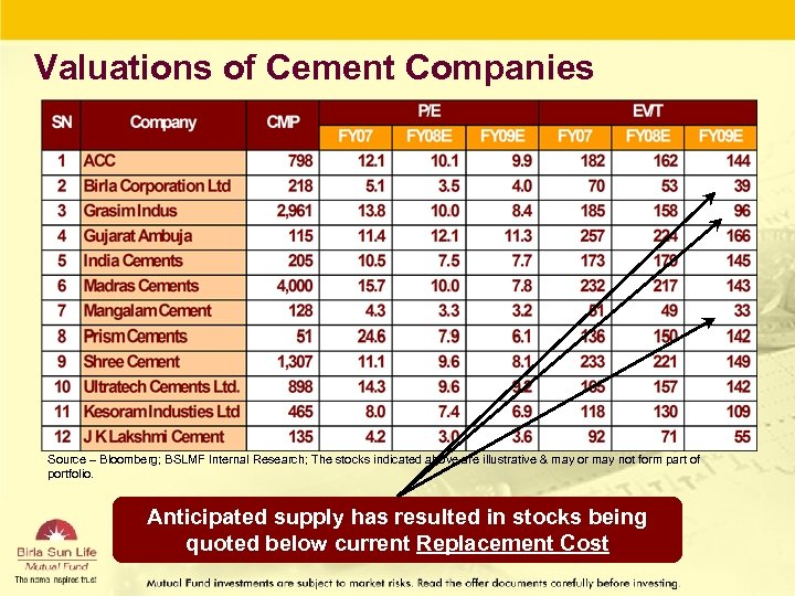 Valuations of Cement Companies Source – Bloomberg; BSLMF Internal Research; The stocks indicated above