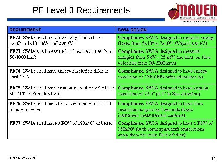 PF Level 3 Requirements REQUIREMENT SWIA DESIGN PF 72: SWIA shall measure energy fluxes