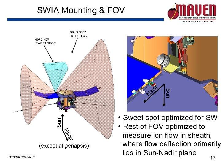 SWIA Mounting & FOV 90 O X 360 O TOTAL FOV 40 O X