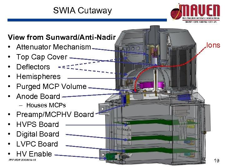 SWIA Cutaway View from Sunward/Anti-Nadir • Attenuator Mechanism • Top Cap Cover • Deflectors