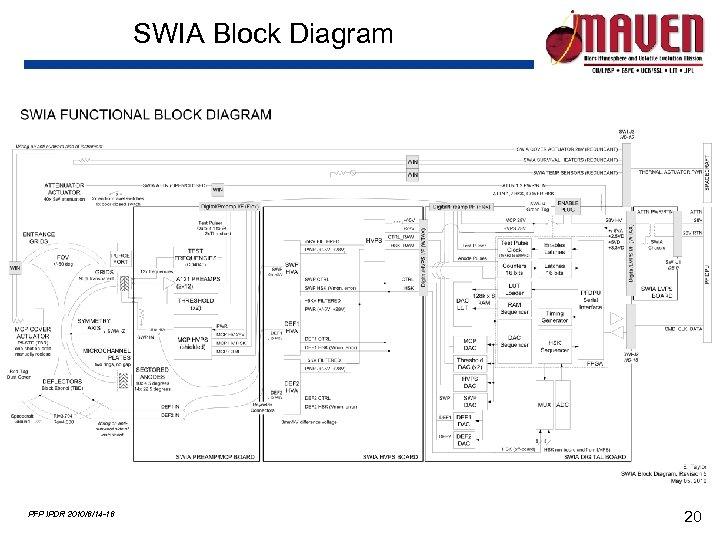 SWIA Block Diagram PFP IPDR 2010/6/14 -16 20