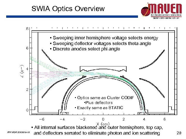 SWIA Optics Overview • Sweeping inner hemisphere voltage selects energy • Sweeping deflector voltages