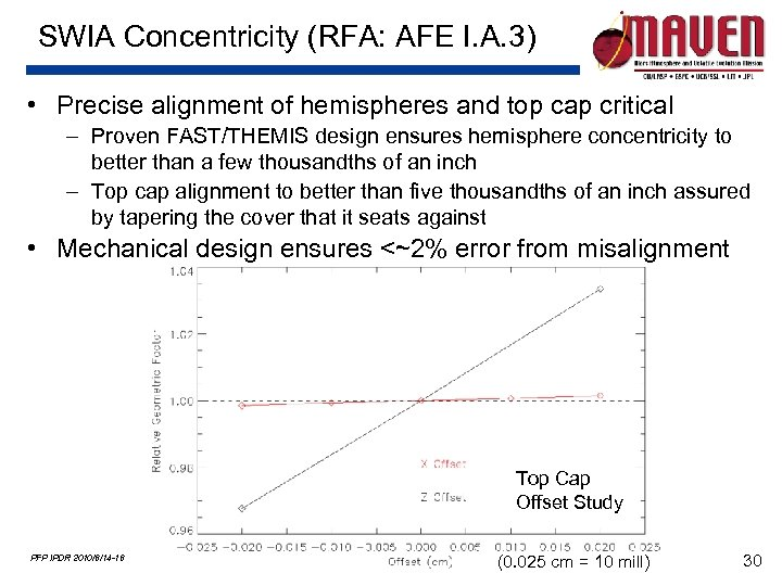 SWIA Concentricity (RFA: AFE I. A. 3) • Precise alignment of hemispheres and top