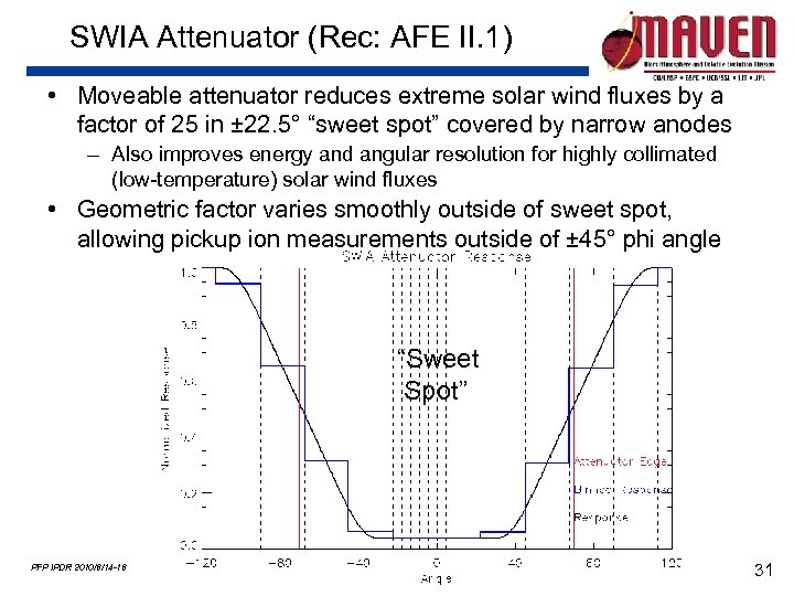 SWIA Attenuator (Rec: AFE II. 1) • Moveable attenuator reduces extreme solar wind fluxes