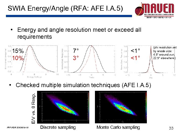 SWIA Energy/Angle (RFA: AFE I. A. 5) • Energy and angle resolution meet or