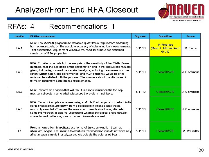 Analyzer/Front End RFA Closeout RFAs: 4 Identifier Recommendations: 1 RFA/Recommendation Originated Status/Date Source I.