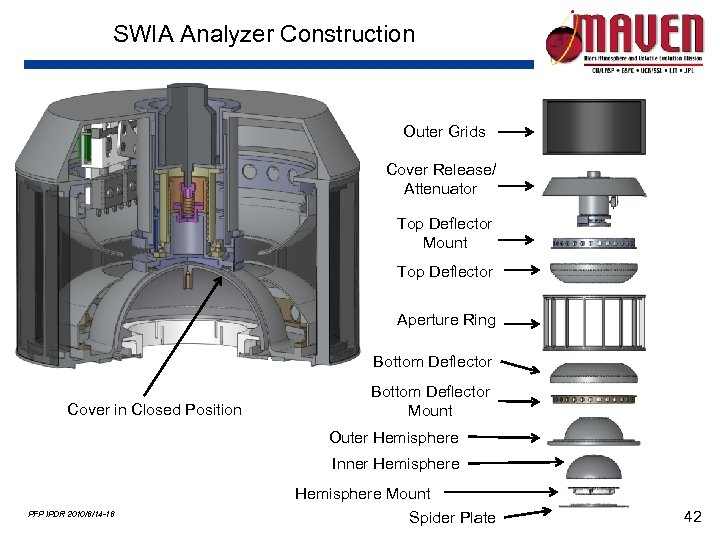 SWIA Analyzer Construction Outer Grids Cover Release/ Attenuator Top Deflector Mount Top Deflector Aperture