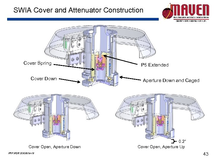 SWIA Cover and Attenuator Construction Cover Spring Cover Down Cover Open, Aperture Down PFP