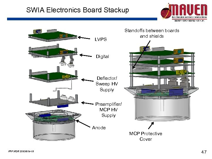 SWIA Electronics Board Stackup LVPS Standoffs between boards and shields Digital Deflector/ Sweep HV