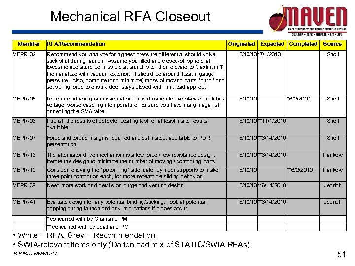 Mechanical RFA Closeout Identifier RFA/Recommendation Originated Expected Completed Source MEPR-02 Recommend you analyze for