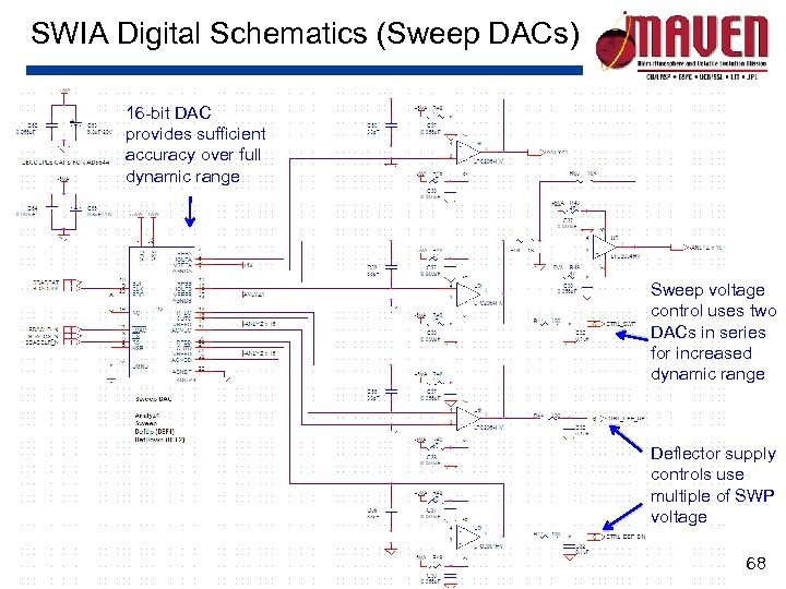 SWIA Digital Schematics (Sweep DACs) 16 -bit DAC provides sufficient accuracy over full dynamic