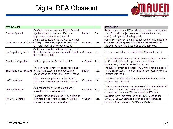 Digital RFA Closeout PFP IPDR 2010/6/14 -16 71