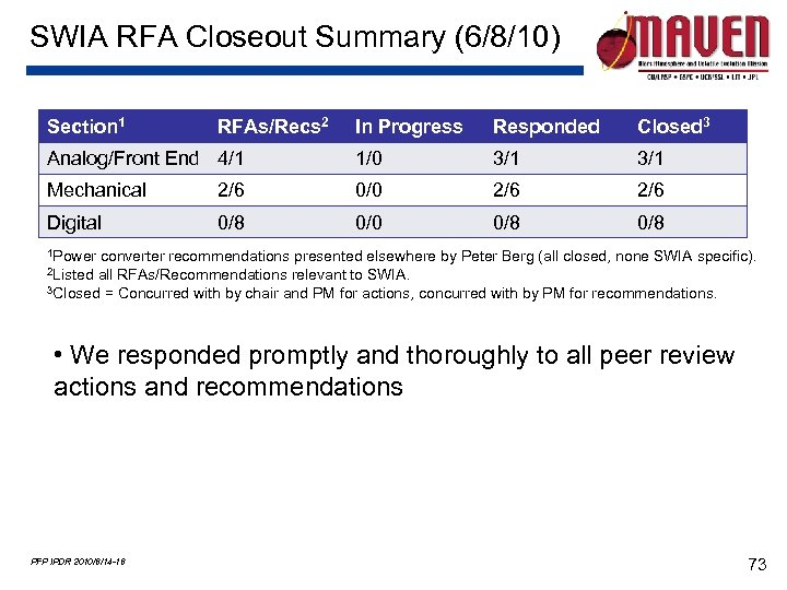 SWIA RFA Closeout Summary (6/8/10) Section 1 RFAs/Recs 2 In Progress Responded Closed 3