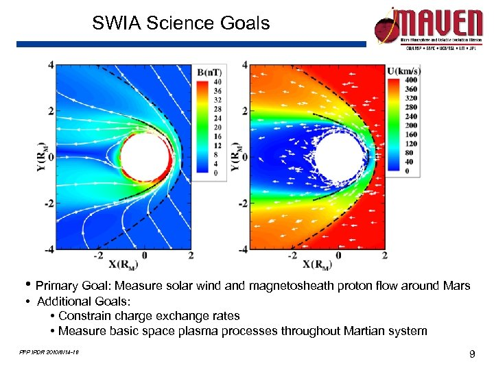 SWIA Science Goals • Primary Goal: Measure solar wind and magnetosheath proton flow around