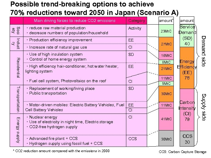 Possible trend-breaking options to achieve 70% reductions toward 2050 in Japan (Scenario A) Main