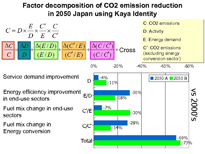 Factor decomposition of CO 2 emission reduction in 2050 Japan using Kaya Identity C:CO