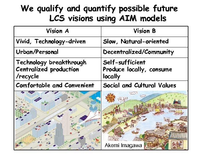 We qualify and quantify possible future LCS visions using AIM models Vision A Vision